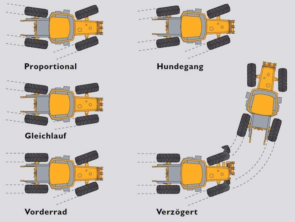 Schematische Darstellung der Lenkmöglichkeiten des Fastrac Kommunal