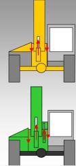 Skizze einer zentralen Lagerung des Hubzylinders mit doppelter Ausgleichslagerung.